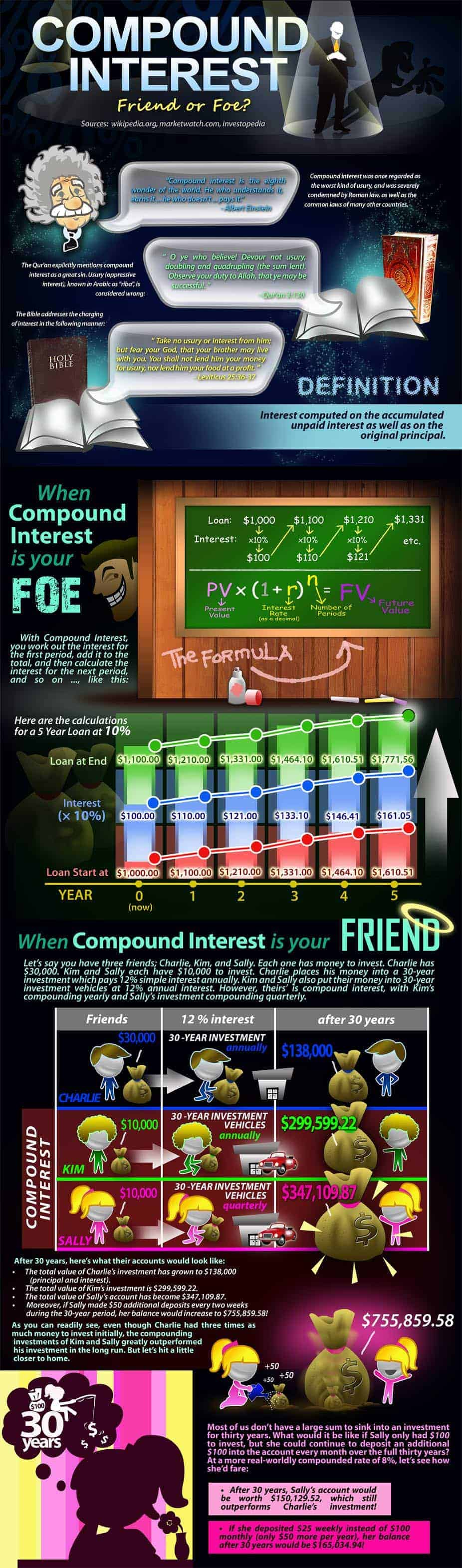 Compound Interest Infographic